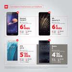Ofertas de Vodafone, Smartphones y accesorios